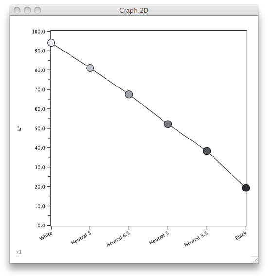 graph: Tonal Reproduction Curve
